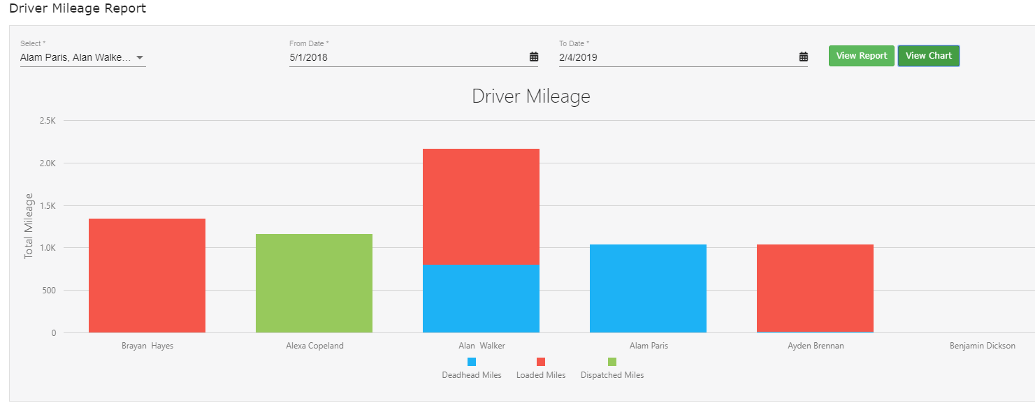 Driver Mileage Report Graph - mystc trucking software